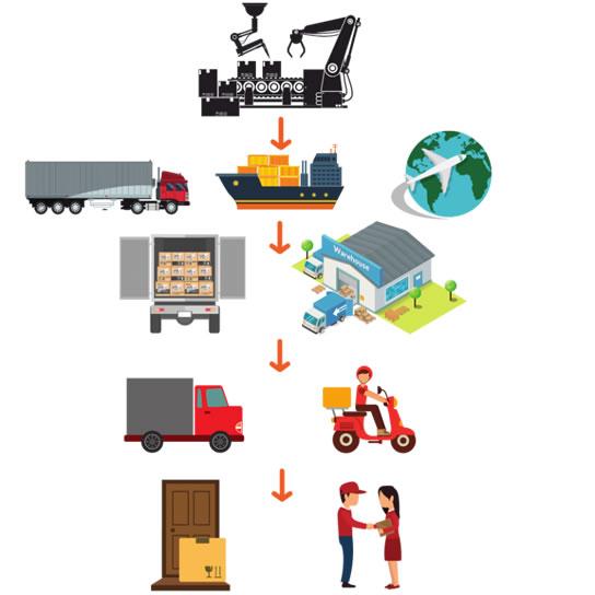 Warehousing to door shipping operations
