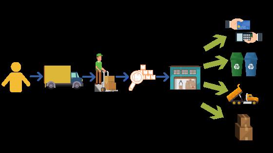 Reverse Logistics infographic
